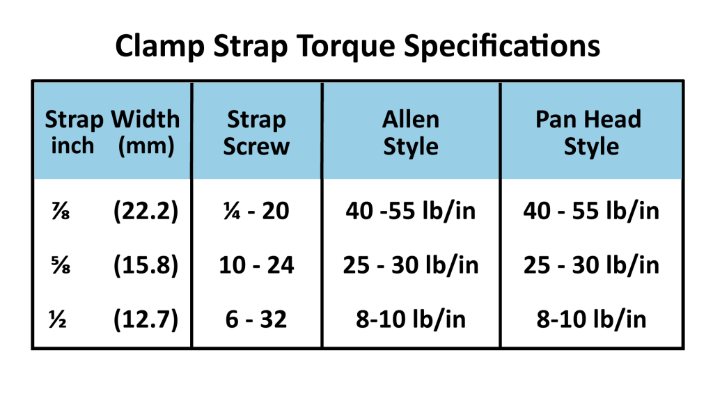 Mica Clamp Strap Torque Specifications