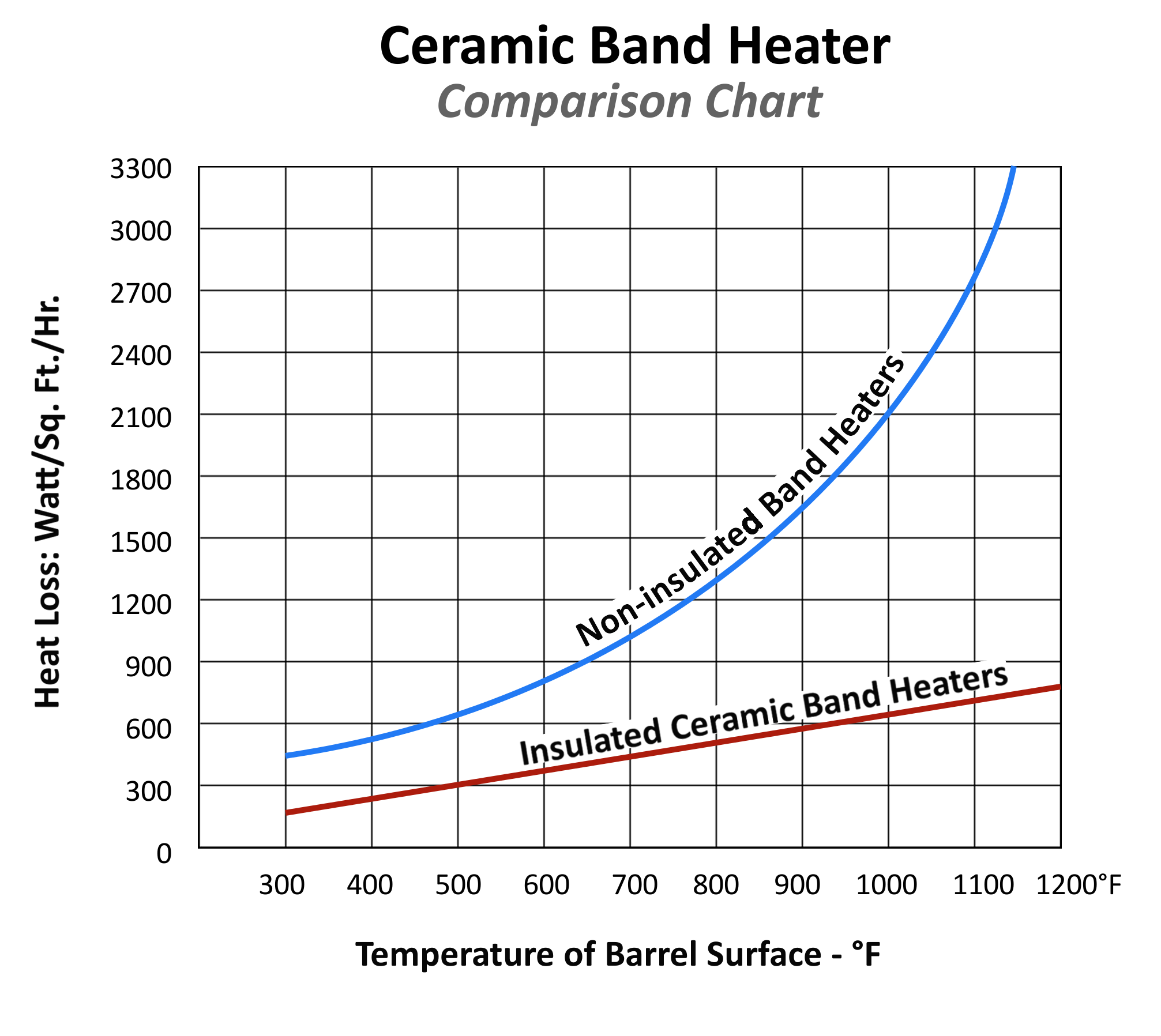 Ceramic Comparison Chart ceramic band heaters heat and sensor technology band heater wiring diagram at fashall.co