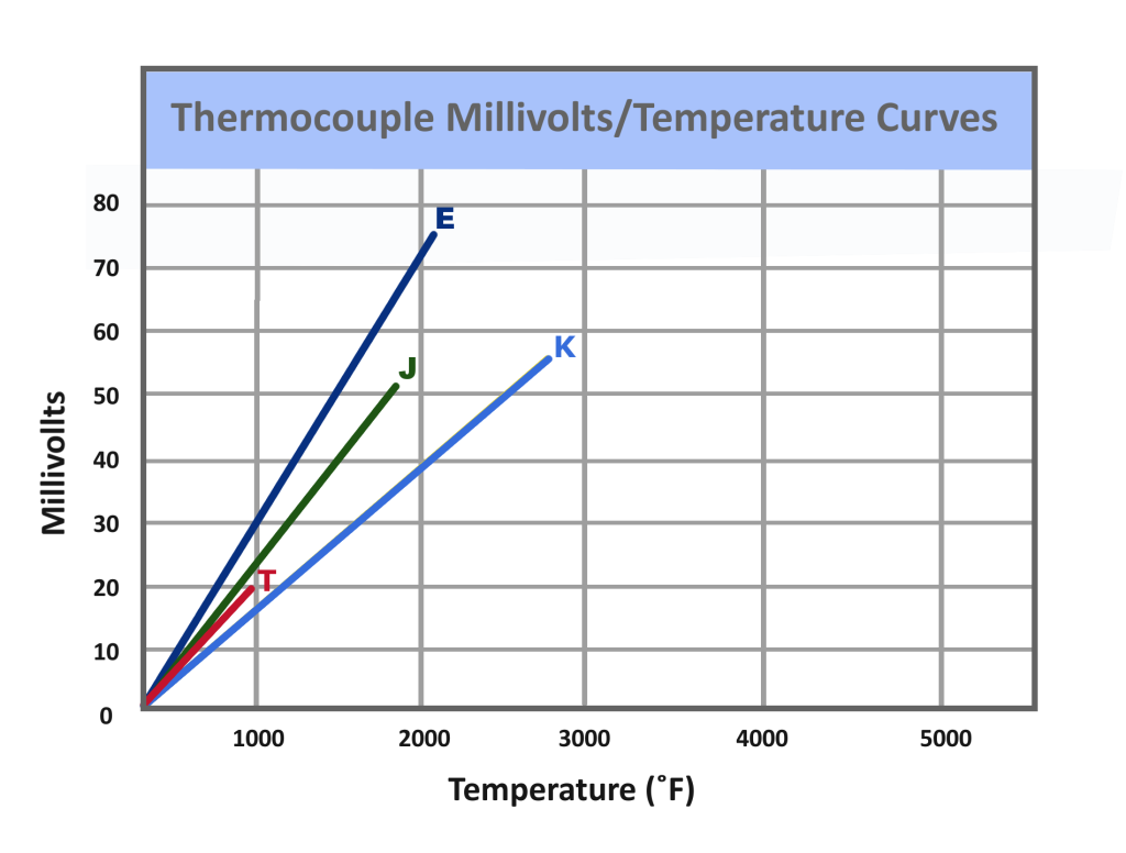 Thermocouple Temperature Curves Chart