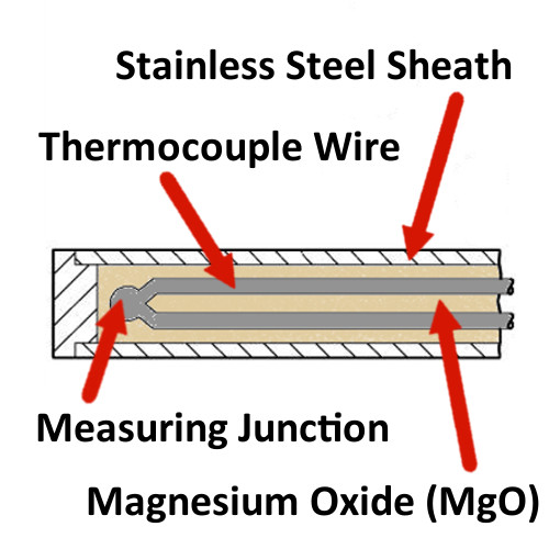 Thermocouple Diagramed