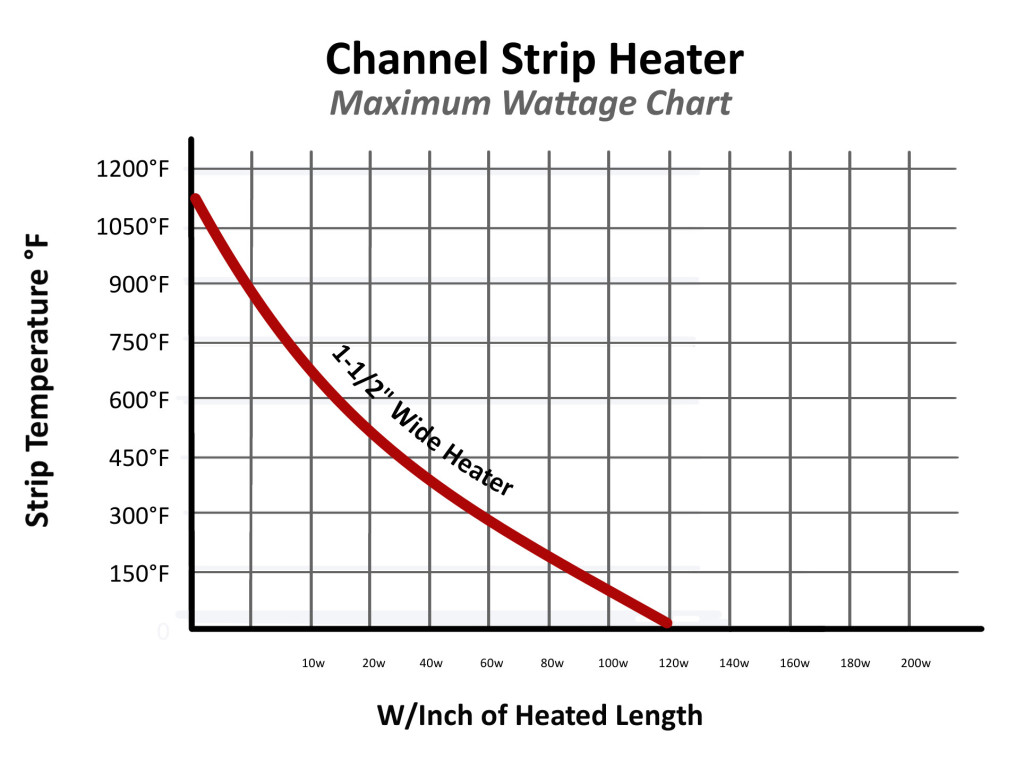 Channel Strip Max Watt Chart