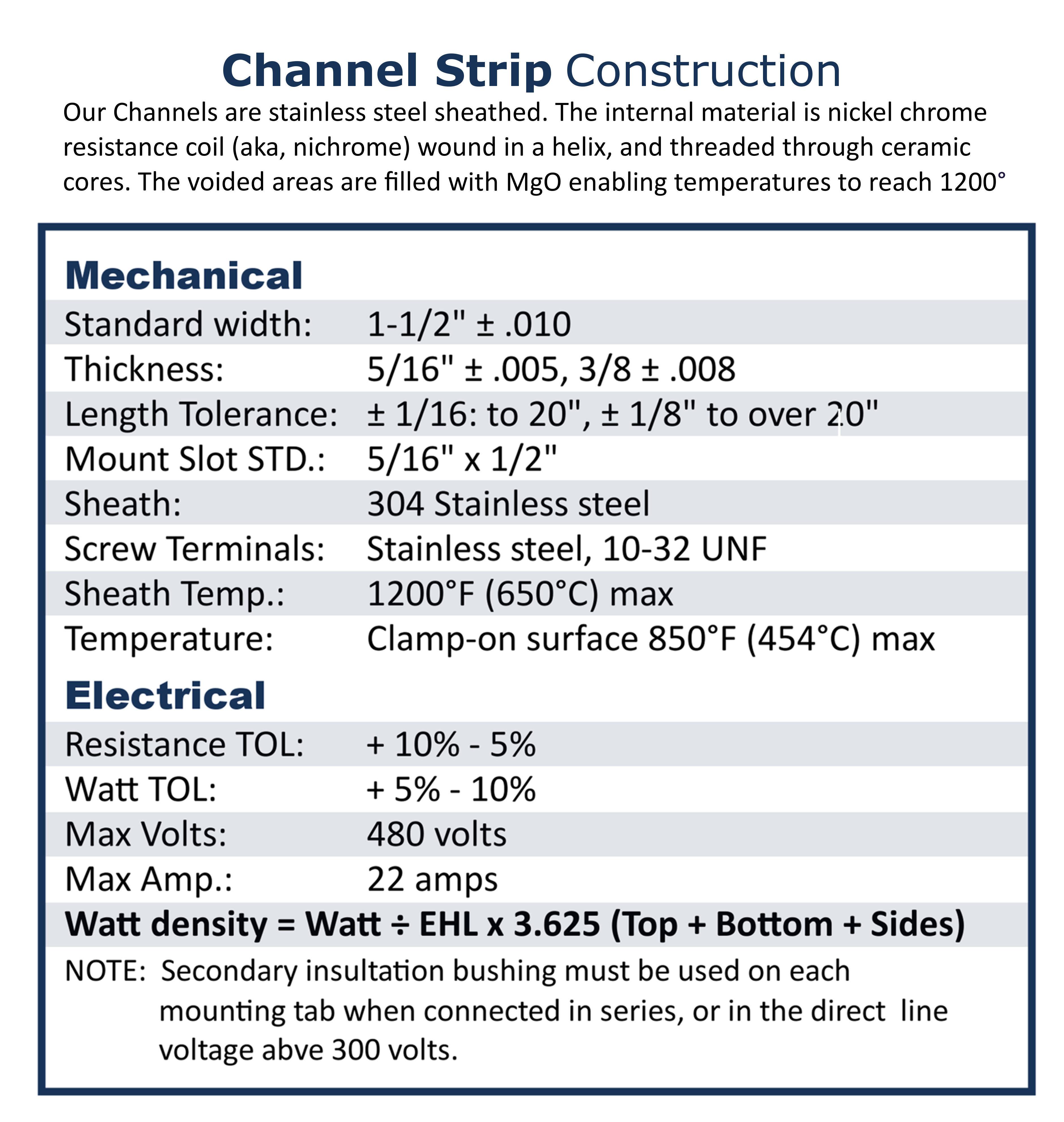 Channel Strip Construction Chart