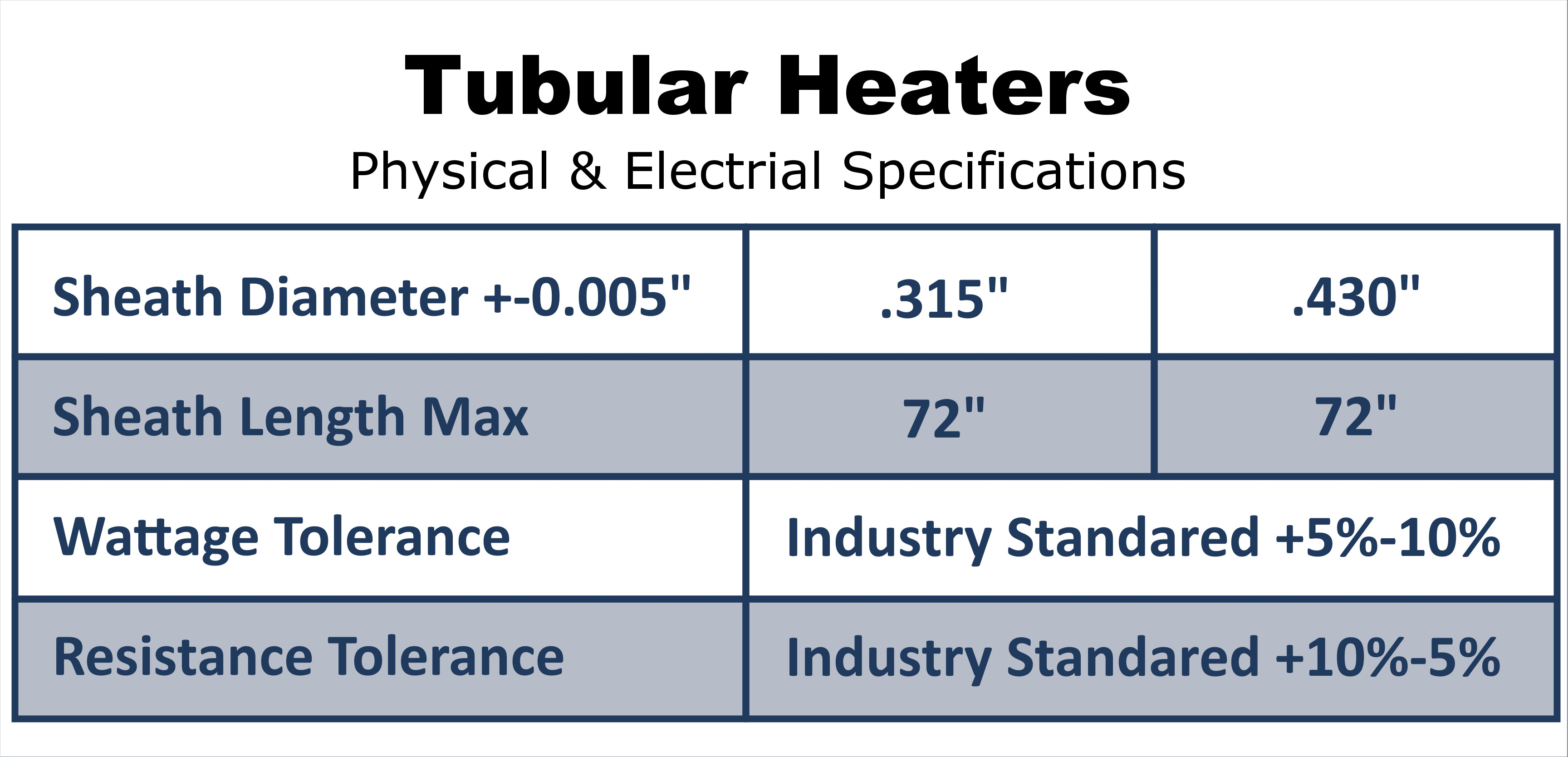 Tubulars Physical & Electric Spec Chart