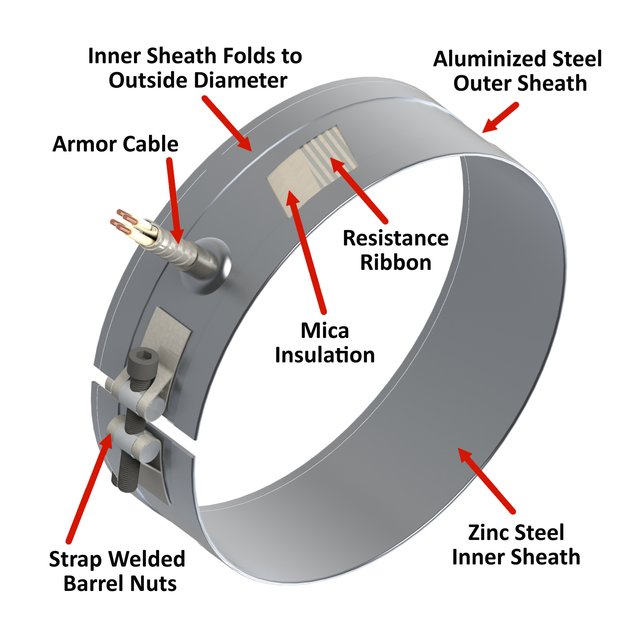 Mica Band Heaters - Heat and Sensor Technology